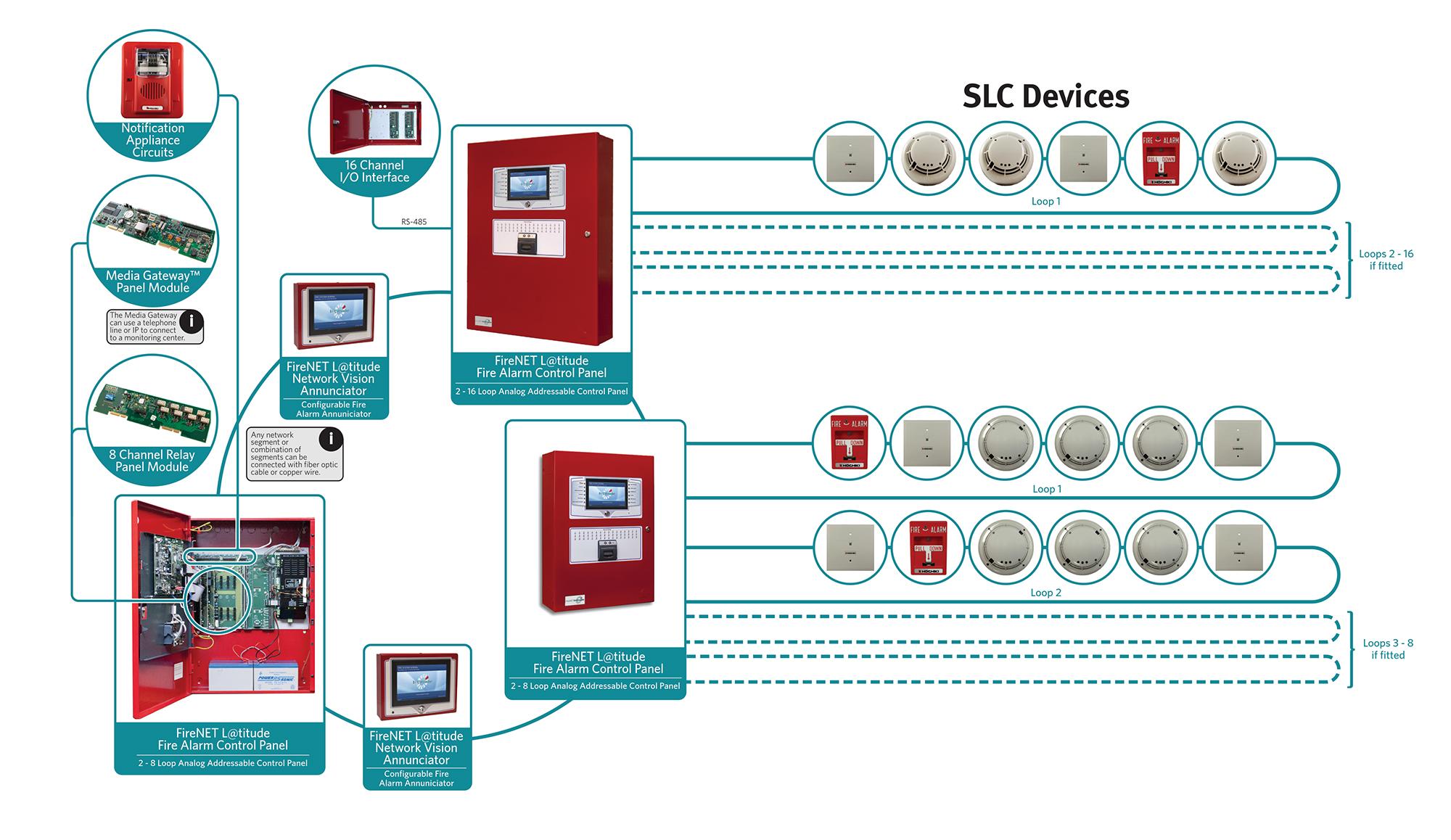 SLC Network